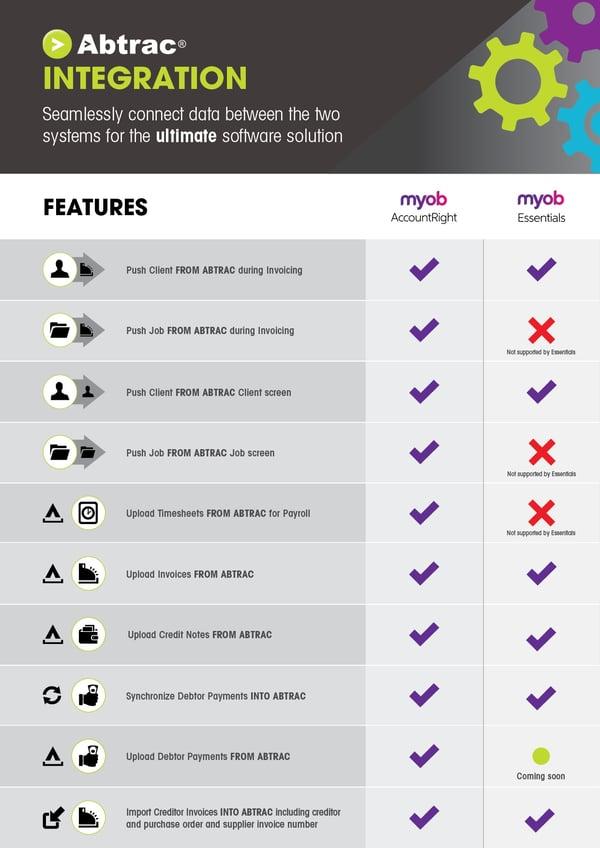 Abtrac & MYOB Integration Infographic-2