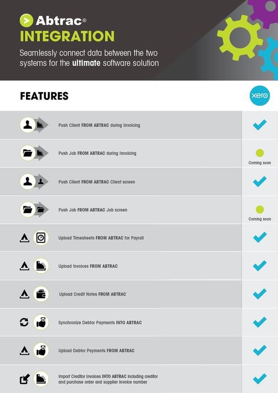 Abtrac & Xero Integration Infographic All