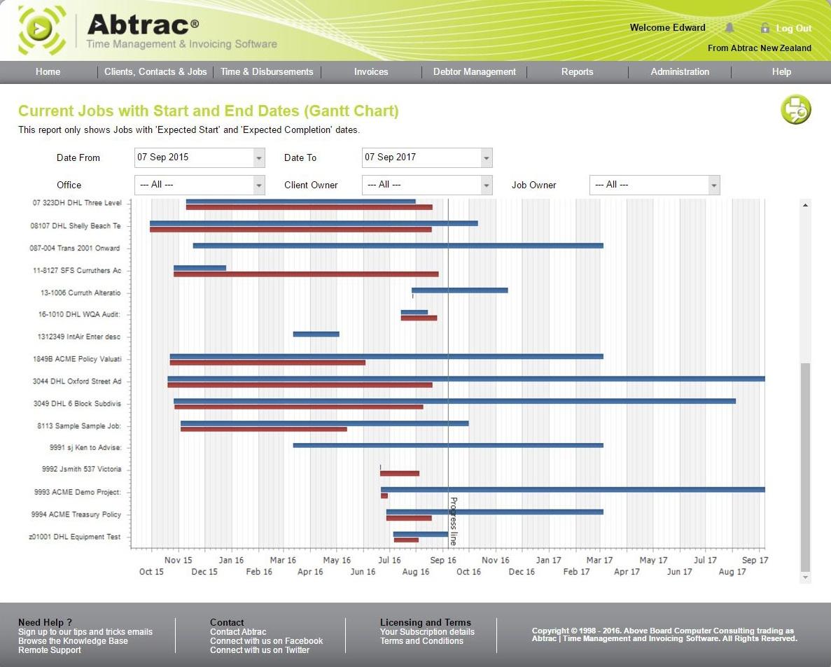 Forward Planning Gantt Chart