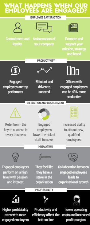 infographic - engaged employees